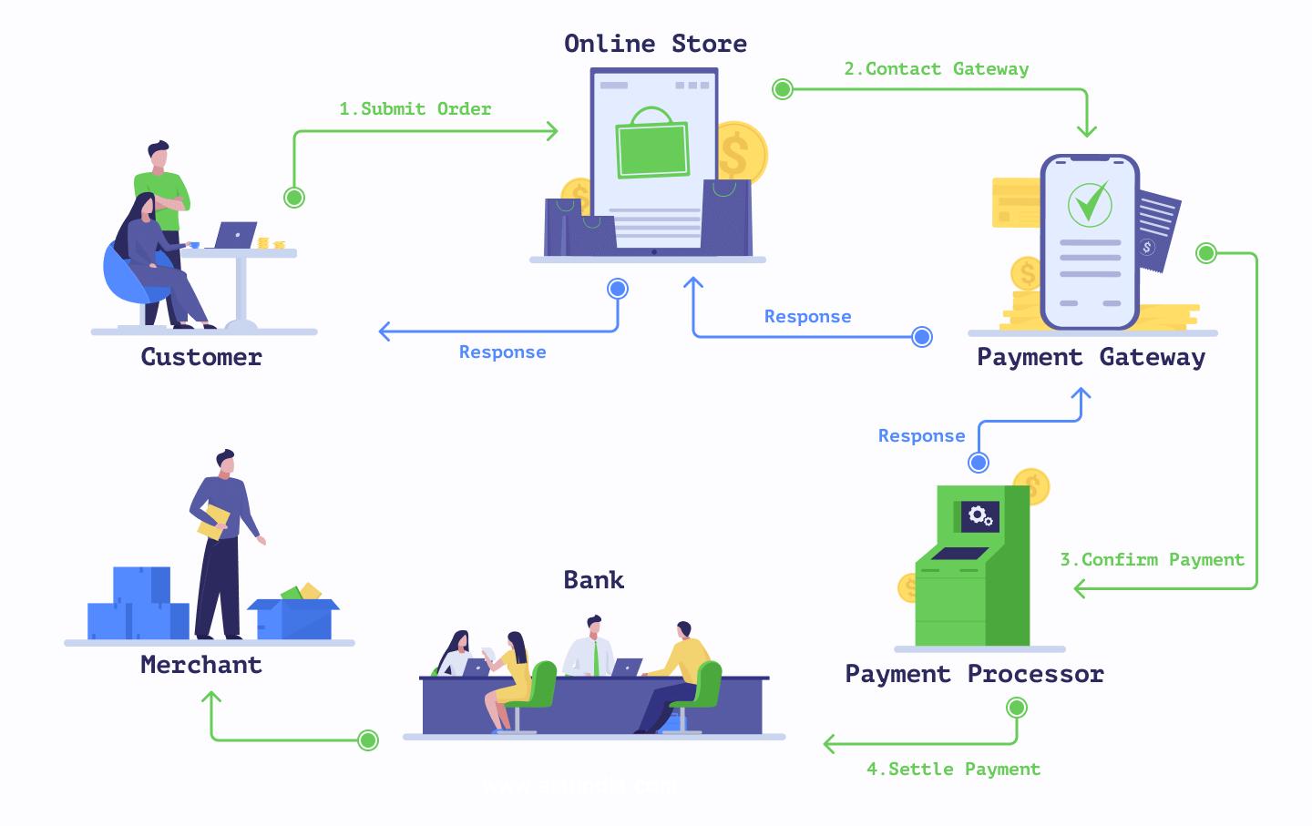 what-is-payment-gateway